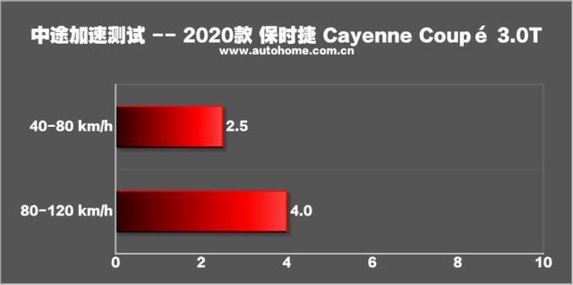 感受运动天分 测试Cayenne Coupé 3.0T