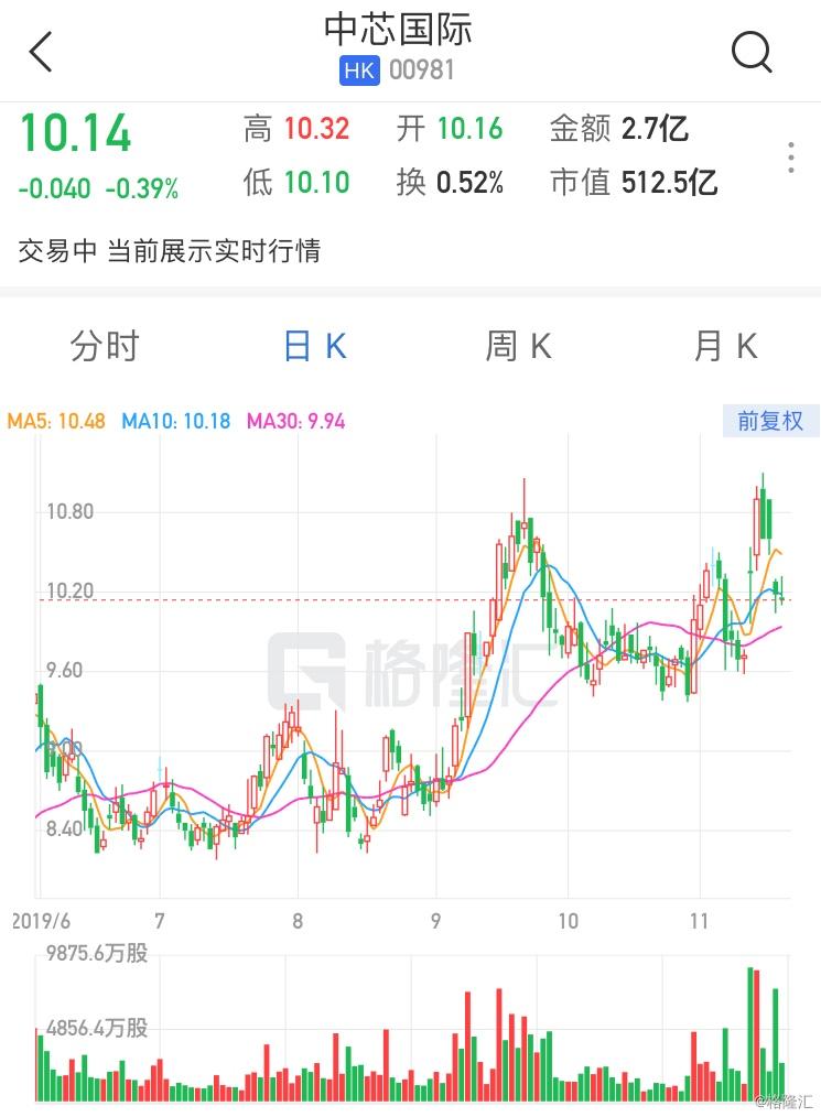 """大和:升中芯目标价至9.2港元 重申""""逊于大市""""评级"""