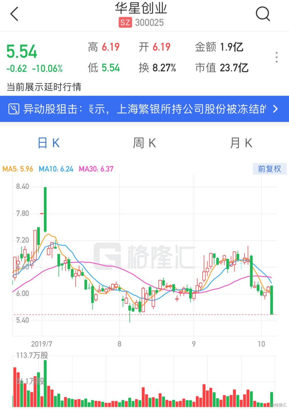 A股异动丨华星创业(300025.SZ)午后跌停 控股股东股权遭全部冻结