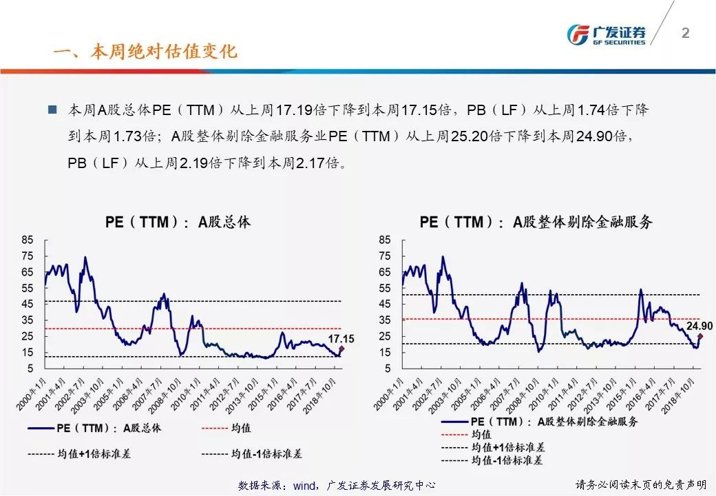 【广发策略】一张图看懂本周A股估值变化-广发TTM估值比较周报(3月第5期)