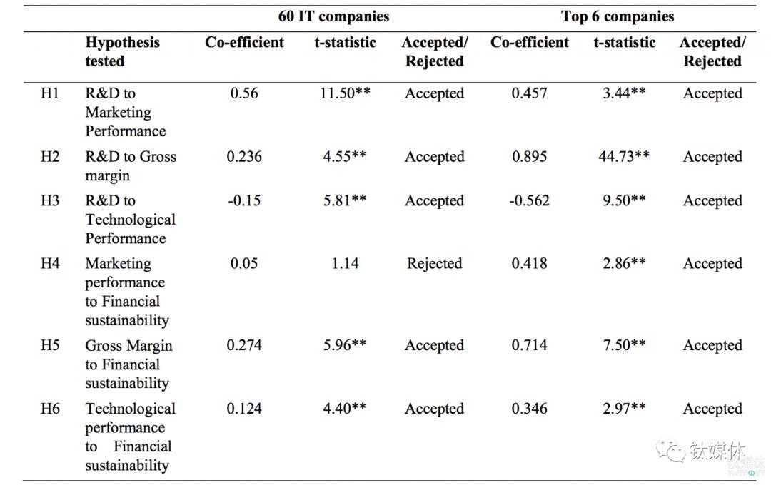 研发支出与企业发展之间的关系 来源:论文
