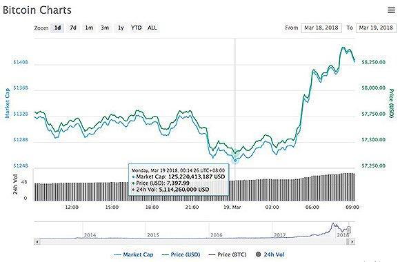 比特币24小时涨跌幅。图片来源:coinmarketcap