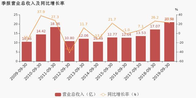 南天信息:2019前三季度归母净利润同比盈转亏,亏损合计约1953万元