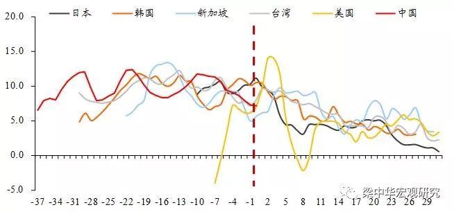 来源:中泰证券研究所整理