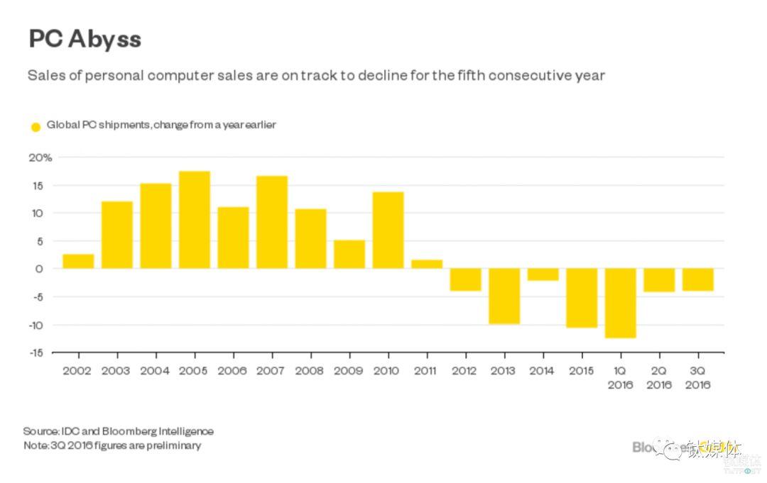在过去十多年里,PC 市场的变化趋势 来源:Bloomberg