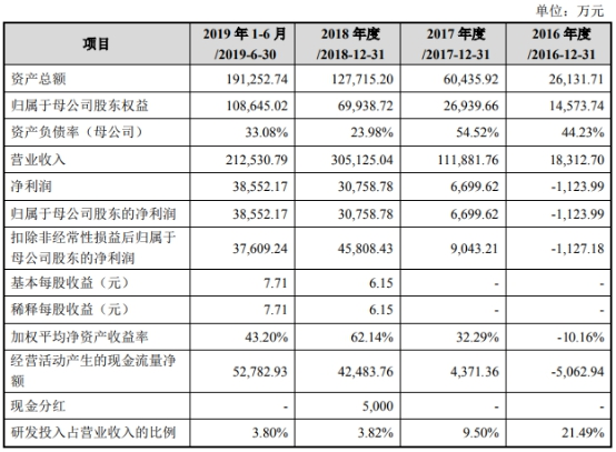 澳门金沙体育|瑞安房地产:2.25亿美元优先可换股证券的换股价下调为2.58港元/股