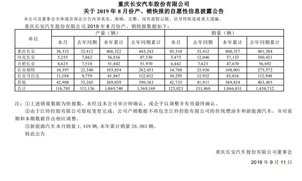 长安汽车发布8月产销快报:合资持续走弱 跌幅超两成!