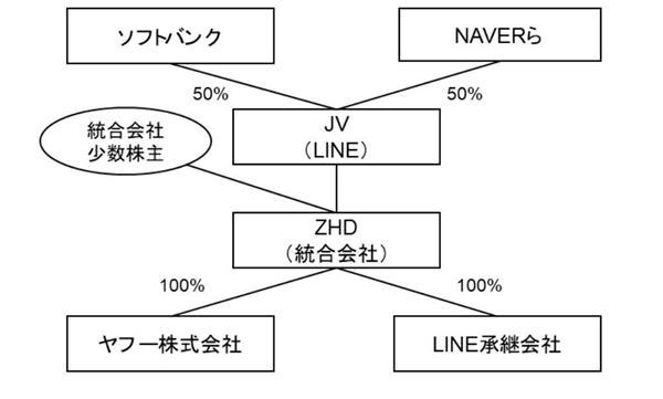 日本两大互联网巨头雅虎与Line正式合并:整合资源应对挑战
