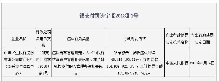 央行开出亿级大罚单 微博热搜 图2