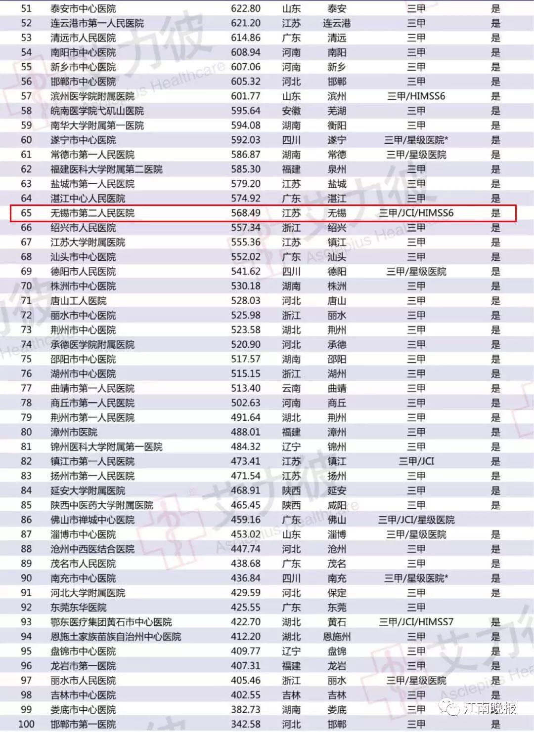 无锡医院排行_江苏各市三甲医院数量和排名南通能排省内第几