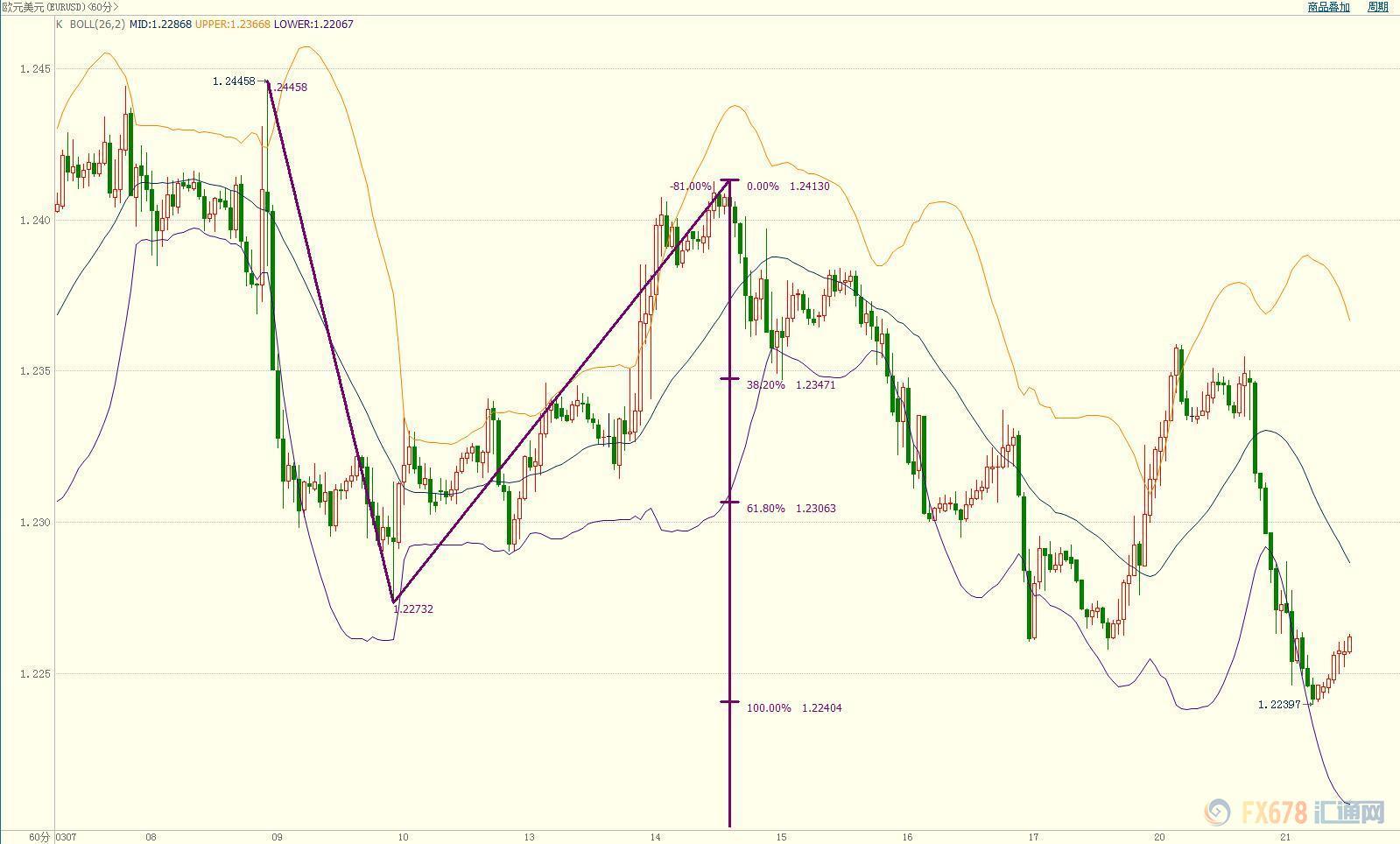 欧元大出血后待恢复元气 美联储是否高抬贵手?