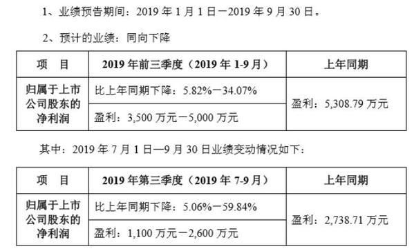 恒通科技2019年前三季度净利3500万-5000万 毛利率下降