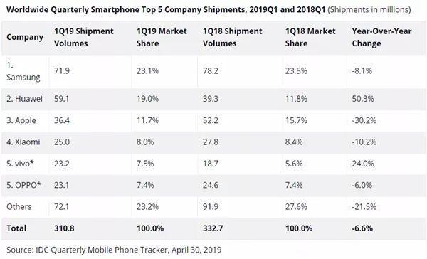 5G手机芯片市场暗流涌动,华为三星MTK领跑,高通(QCOM.US)四面楚歌?