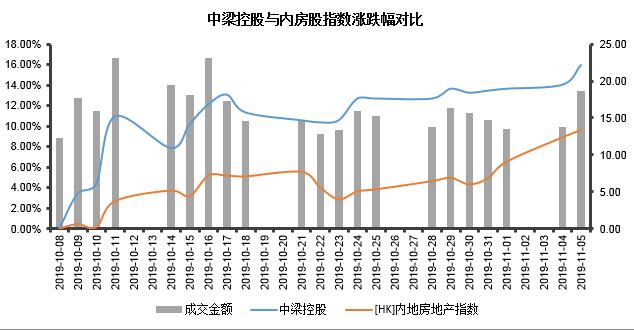 中梁控股被纳入恒生综合指数 前10月销售数据已超去年全年