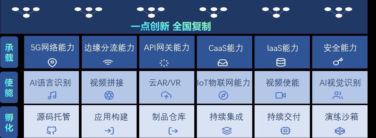 中国联通携手英特尔面向全球发布MEC平台开发者招募令,共筑边缘生态!