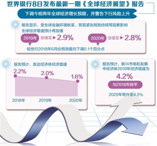 2019年全球经济增长预期下调至2.9%