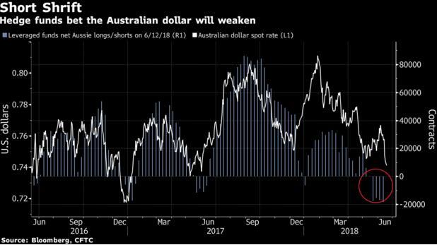 坚定看空!贝莱德预计澳元年底将跌至0.70关口