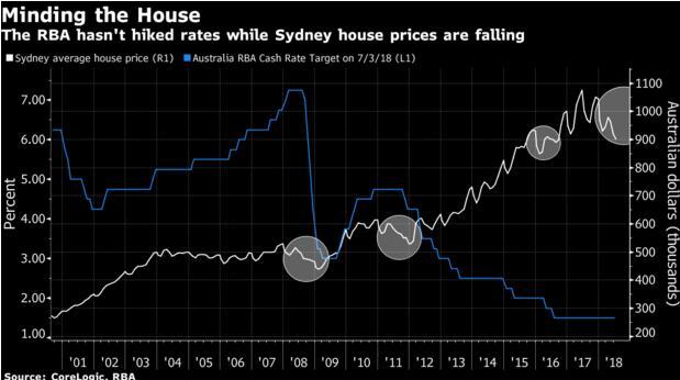 澳洲联储明日料再度按兵不动!房价下跌令加息成泡影?