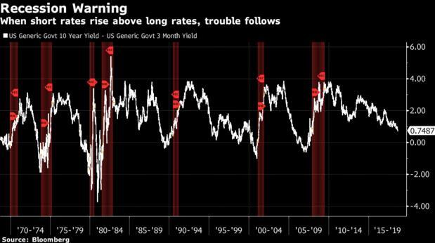 美联储:长短期利差收窄或暗示美国经济衰退风险增加