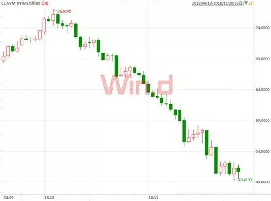 受國際油價下跌影響,國內成品油價也創下10年最大跌幅!