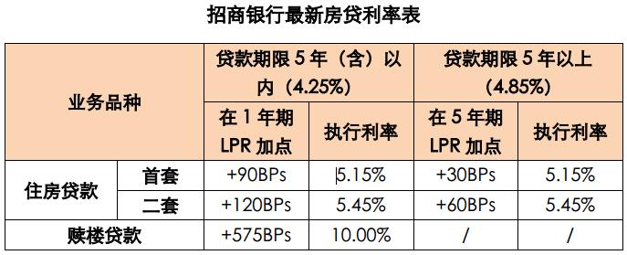 """招行深圳确认""""试水""""LPR房贷利率!首套房新利率上浮0.005%,对购房者影响几何?专家:""""房住不炒""""不会放松"""