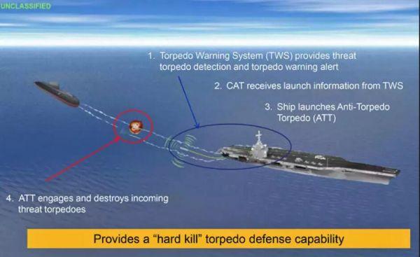 圖爲美海軍發佈的反魚雷設備系統使用示意圖