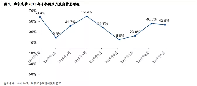 国信海外:舜宇(02382)9月出货量高增长超年度指引,继续享受手机光学升级红利