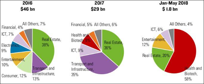 中资在美投资领域(荣鼎集团图)