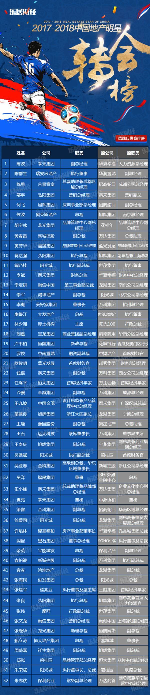 2018年中国地产明星转会榜
