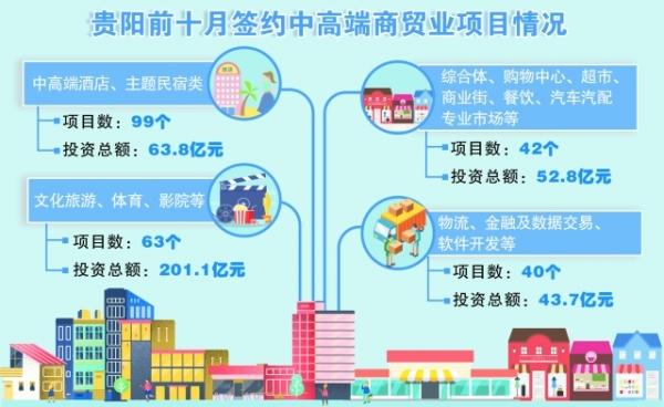 贵阳前十月签约中高端商贸业项目244个 预计投资总额361.4亿元