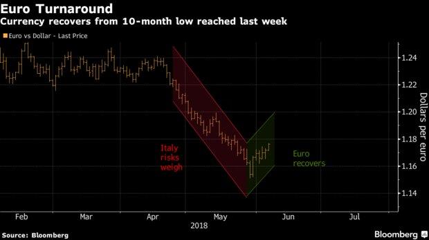即便欧银本周可能释放紧缩信号 期权市场仍看衰欧元