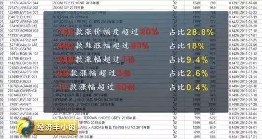 △球鞋价钱涨幅统计