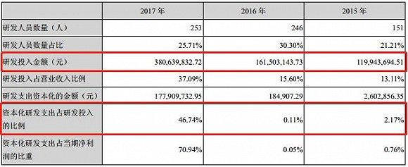 去年贝达药业研发投入及其资本化率大幅增长 资料来源:公司年报