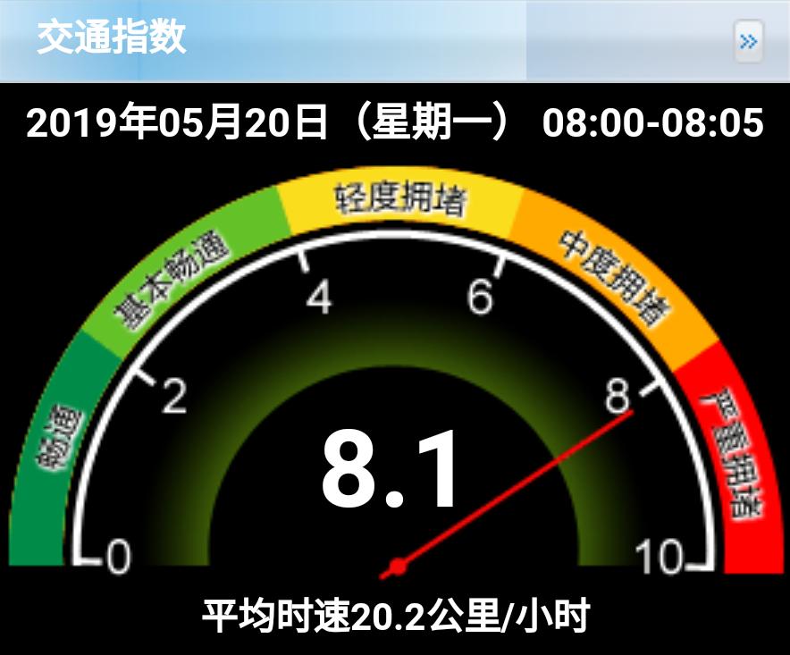 早高峰北京已严重拥堵 今最高9级风驾车须防范侧滑侧翻