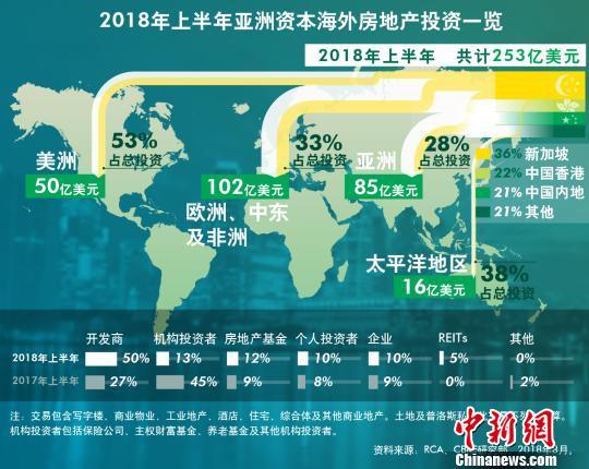 """""""世邦魏理仕分析称:2018年上半年中国海外地产投资达53亿美元"""