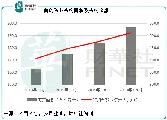 首创置业:前三季签约额升20.9%,杠杆水平改善,兑现有质量增长