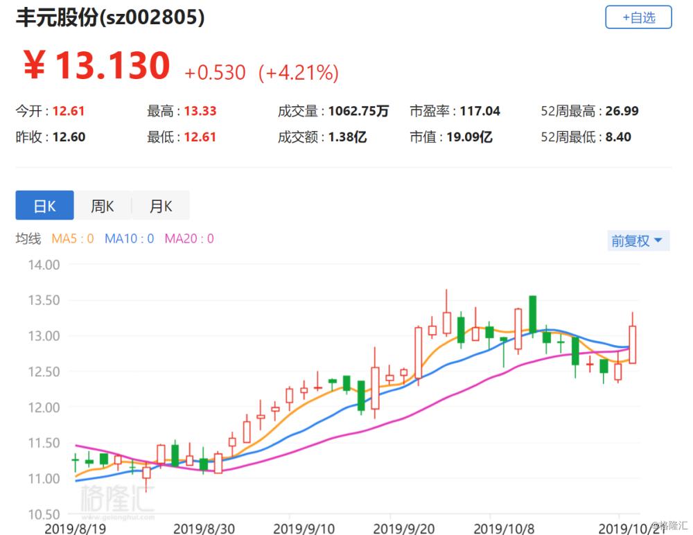 A股异动丨丰元股份涨4.21% 拟5.85亿元投建锂离子电池高镍三元材料项目