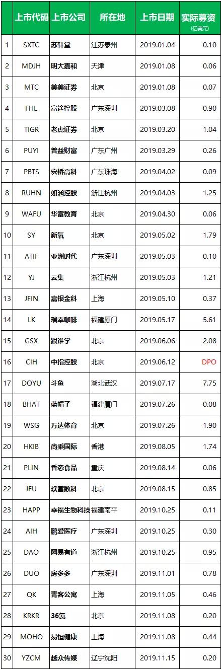 今年中国企业美国 IPO:已上市 29 家,至少还有 25 家正在申请中