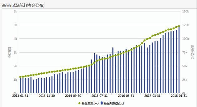 随着公募基金行业的迅速发展 基金数量的增长速度明显加快