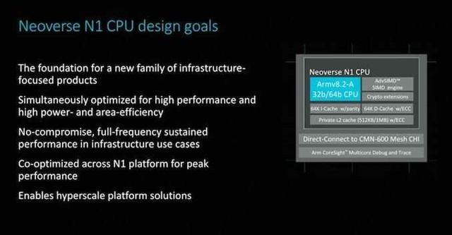 AWS为云服务器设计32核ARM Neoverse N1 CPU