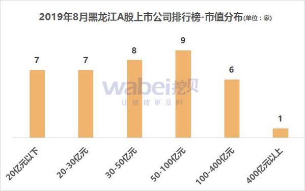 2019年8月黑龙江省A股上市公司市