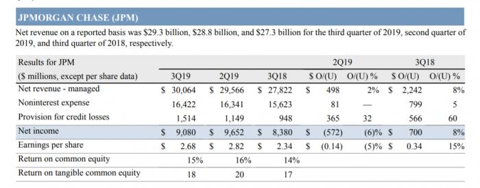 摩根大通三季度营收逾300亿美元创纪录,股价涨逾2%