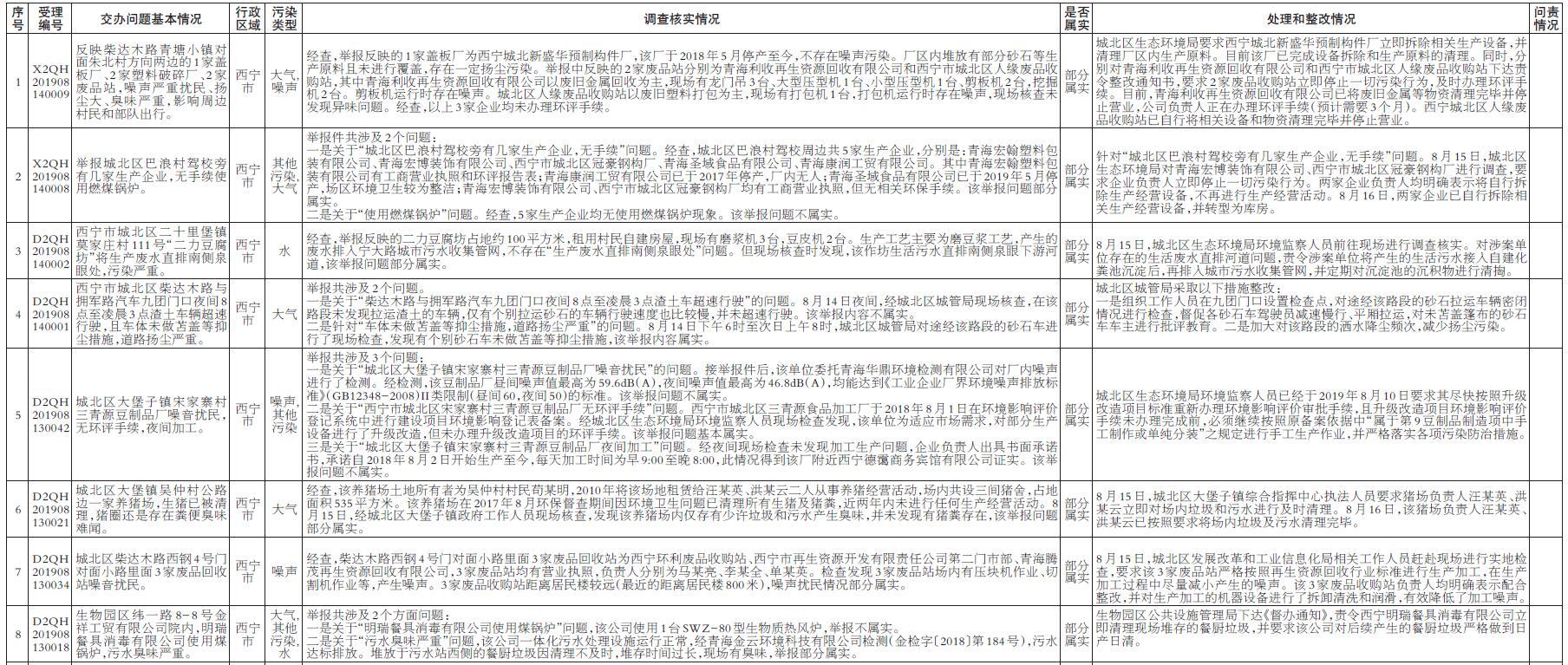 群众有期待 党和政府有作为 中央环境保护督查边督边改第31批公开信息