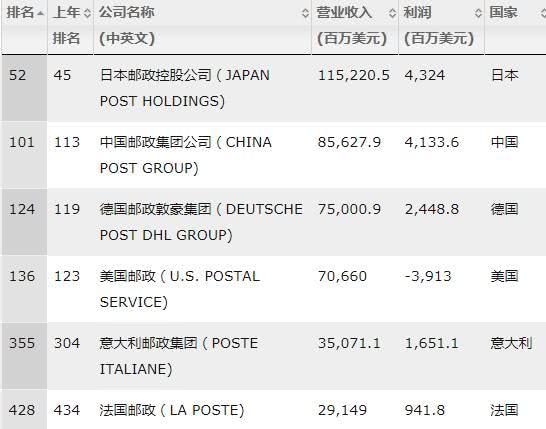 中国最大快递公司:年入6000亿,吊打联邦快递,却被无数国人嫌弃