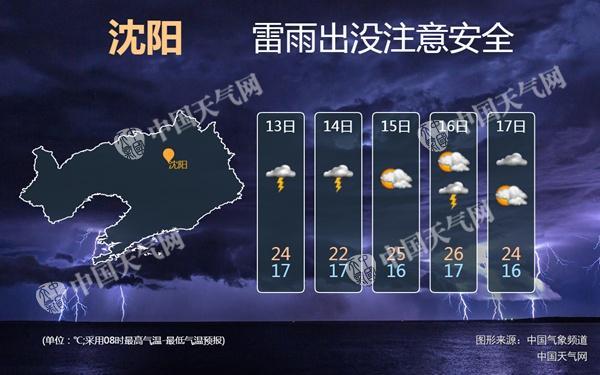辽宁未来三天强对流多发 今夜起本溪等地有大到暴雨