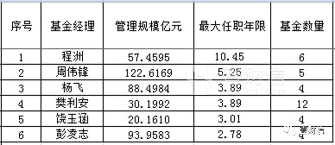 """国泰基金两员老将""""沦陷"""" 管理规模占非货基比例超2成"""