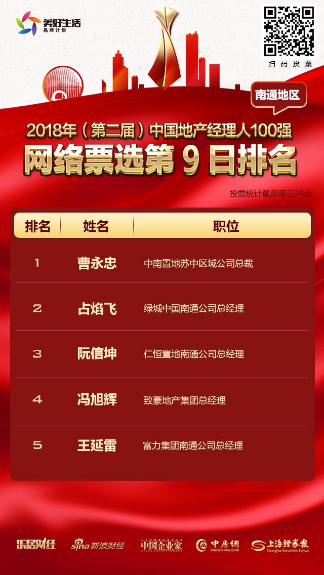 地产经理人百强南通票选倒计15小时:中南曹永忠稳居第一