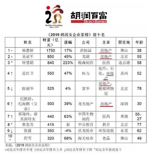 胡润女企业家榜前十财富平均涨五成!碧桂园杨惠妍蝉联中国女首富