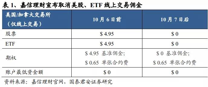 国泰君安:嘉信宣布零佣金 加速国内券商财富管理转型