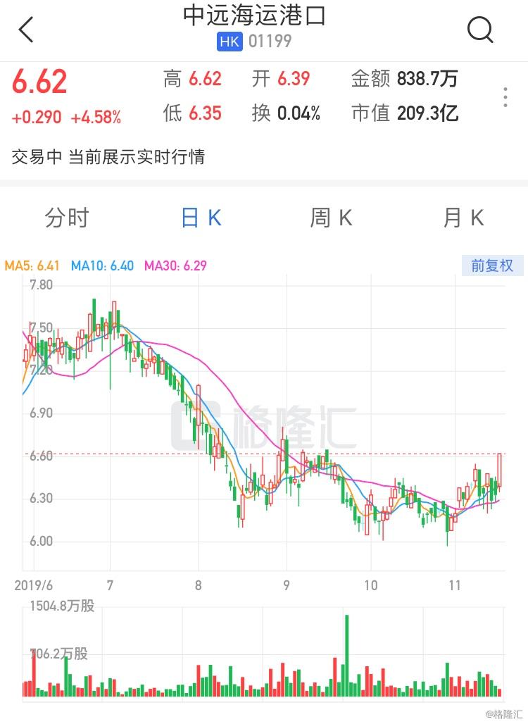 """大和:重申中远海运港口(1199.HK)""""买入""""评级 目标价9.4港元"""